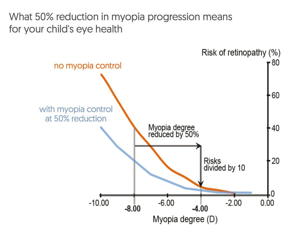 Reducing myopia by 50% from -8.00 to -4.00 reduces the risk of retinopathy by a factor of 10.