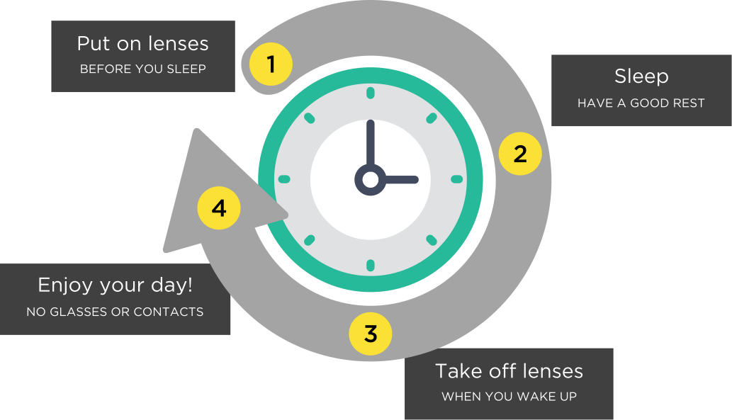 Ortho K Melbourne. 4 Easy Steps to Clear Vision Without Glasses: 1 - Put on lenses before sleep. 2 - Sleep well. 3 - Remove lenses in the morning. 4 - Enjoy freedom without glasses.